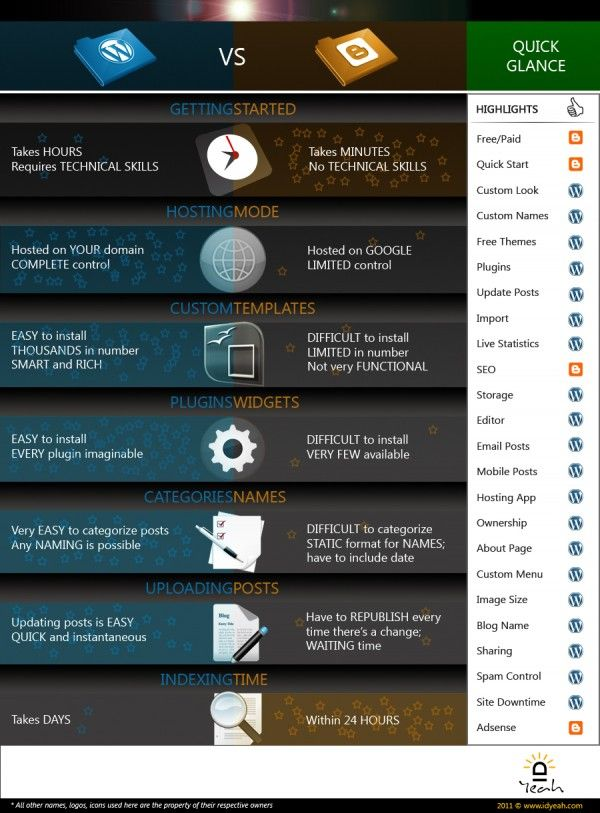 wordpress-vs-blogger-600x813